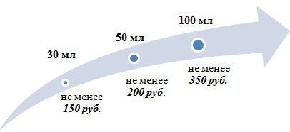 распределение стоимости лубрикантов